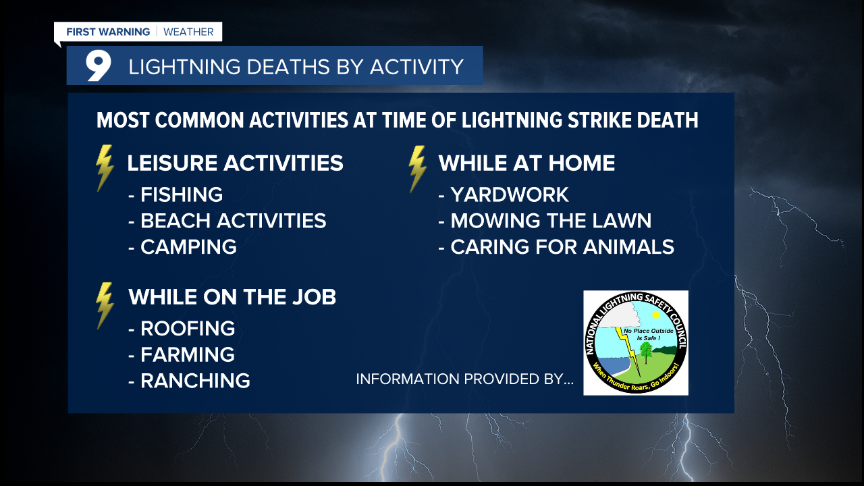 Cuy Lightning Deaths by Activity.png
