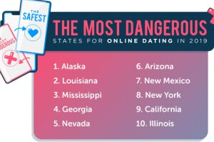 Most Dangerous online dating states.jpg