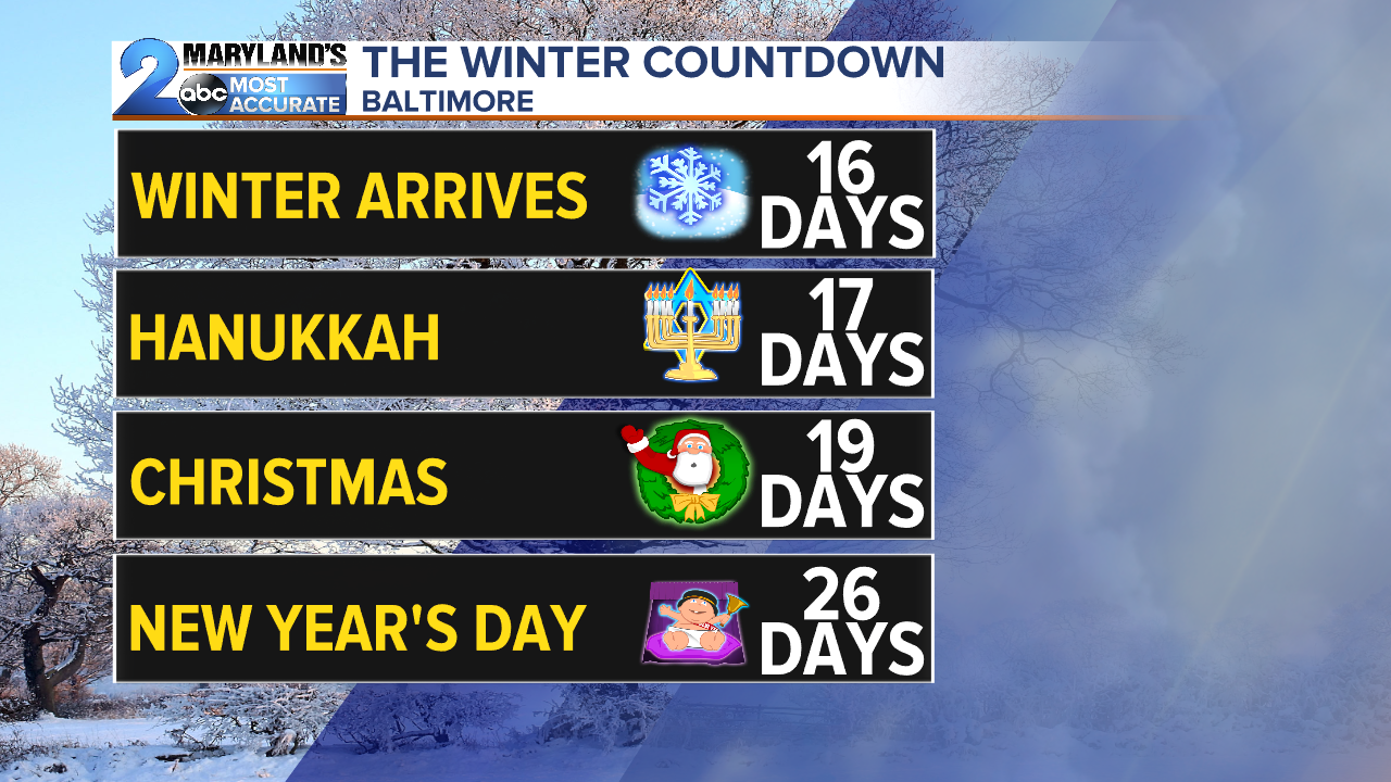 WMAR_WinterImportantTimelines.png