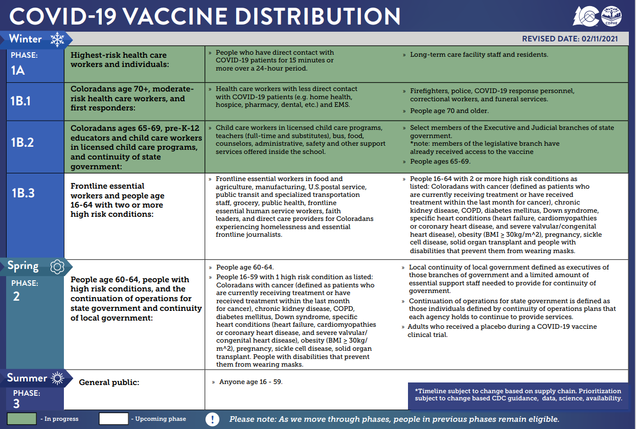 Feb 2021 Vaccine Distribution