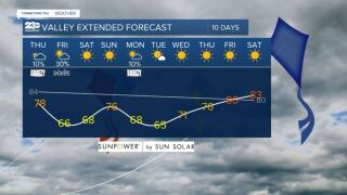 Valley 10-day forecast 10/7/2021