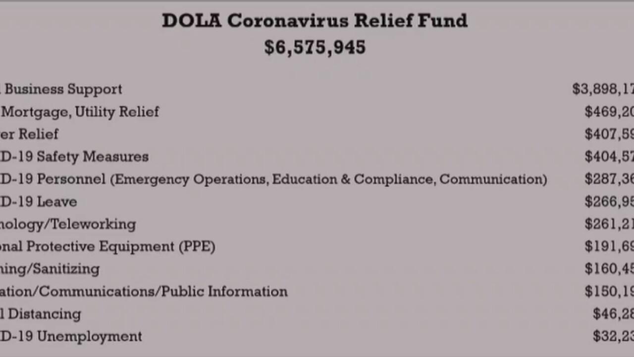 Pueblo Cares Act Money