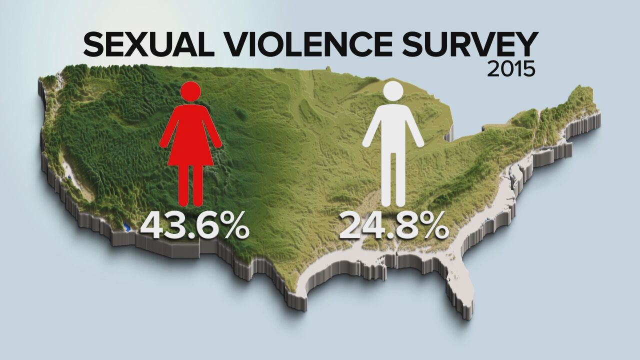 National Intimate Partner and Sexual Violence Survey, 2015