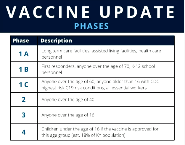 vaccine phases Kentucky.PNG