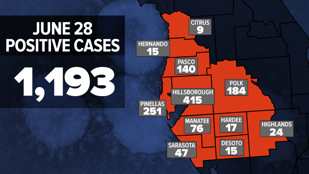 6-28-2020_WFTS_COVID_CASES_BY_COUNTY.png