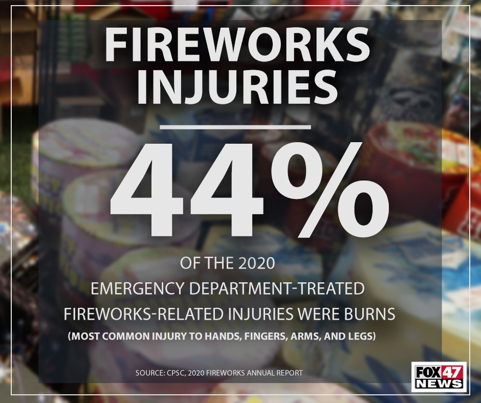 44% of the emergency department-treated fireworks-related injuries were burns