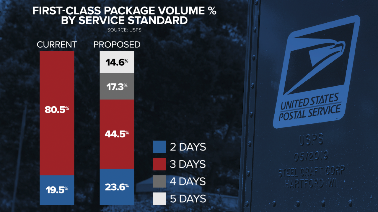 New Postal Service standards are impacting small business owners