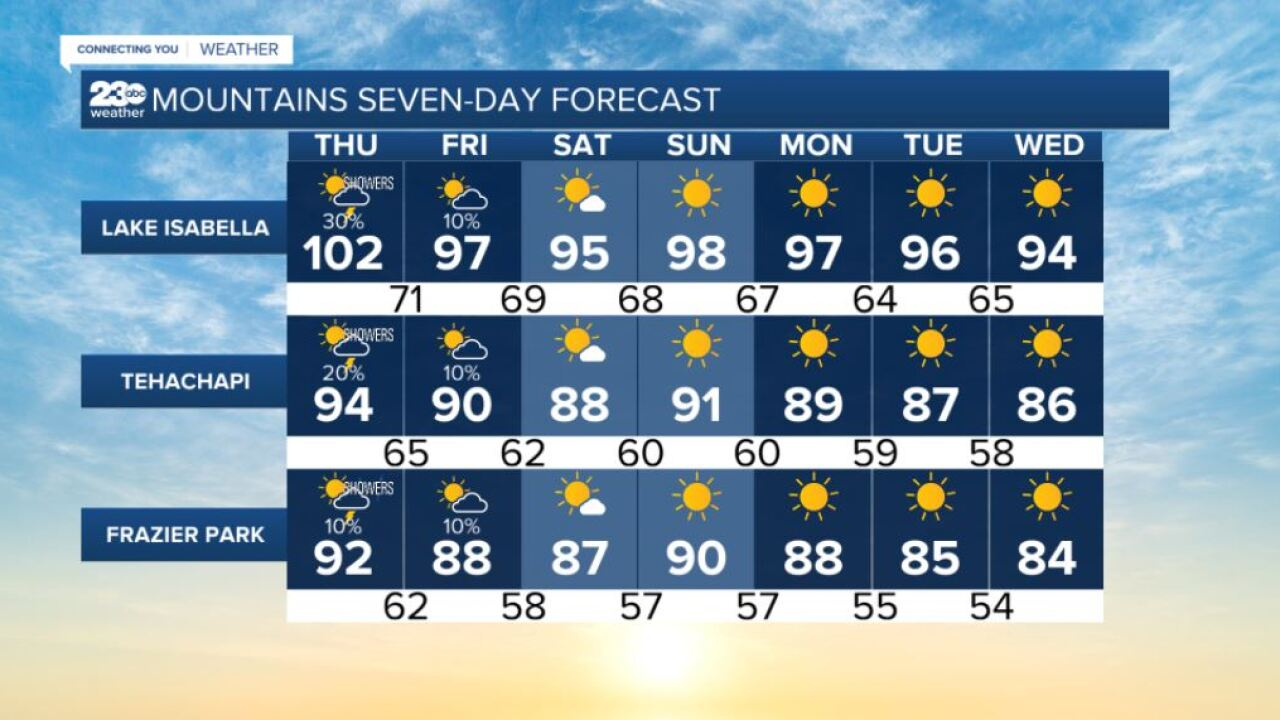 Mountains 7-day forecasts 9/9/2021