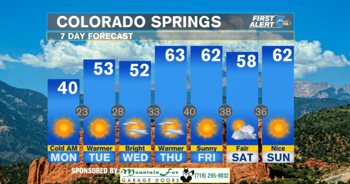 Monday Afternoon Weather: Sunny and cold today, warmer week