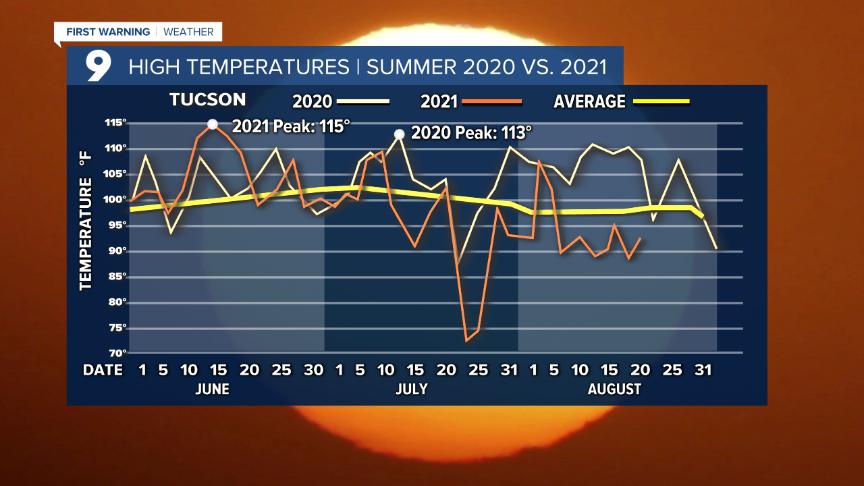 Cuy High Temperature Comparison.png