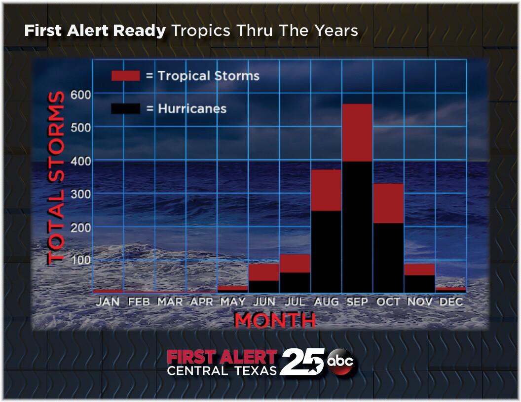 Tropics Thru the Years.jpg