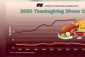 Montana Ag Network: Thanksgiving dinner cost drops