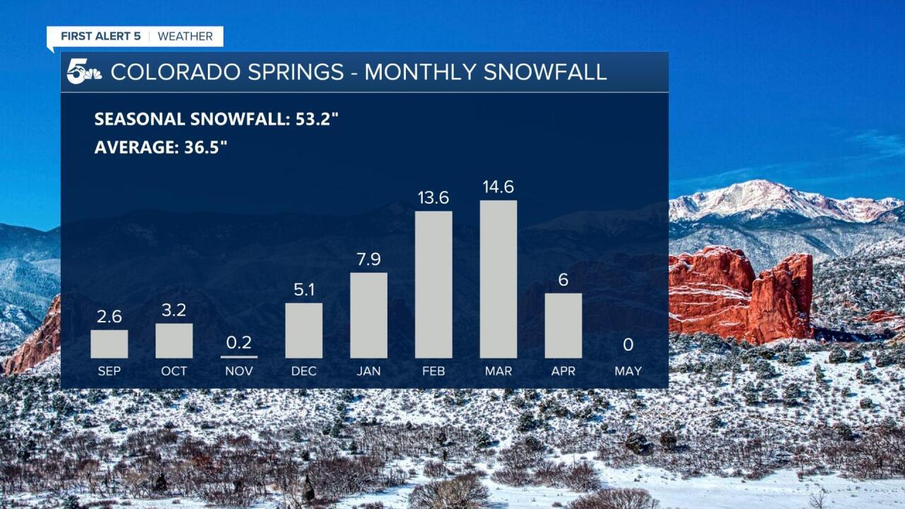 Colorado Springs Monthly Snowfall