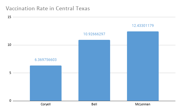 Vaccination Rate in Central Texas.png