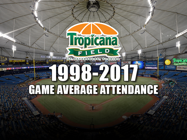 Tampa Bay Rays game average attendance through the years at Tropicana Field