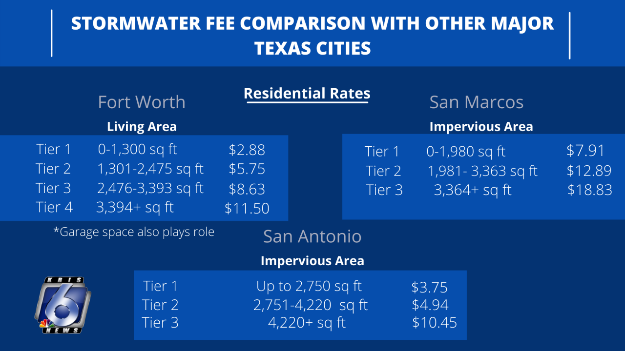 CITY OF CORPUS CHRISTI STORMWATER FEE PROPOSAL (1).png