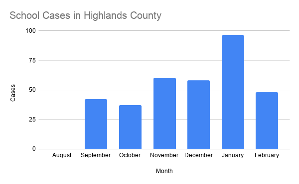 School Cases in Highlands County.png