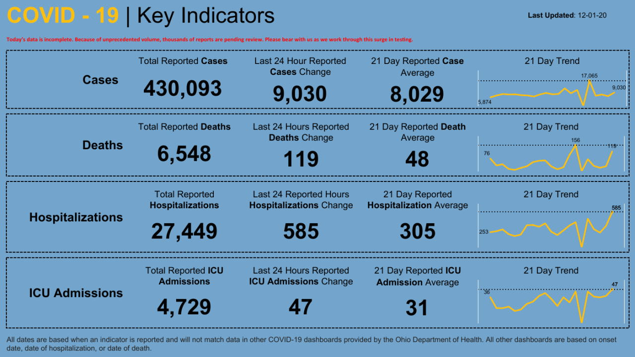 Dashboard _ Key Indicators (7).png