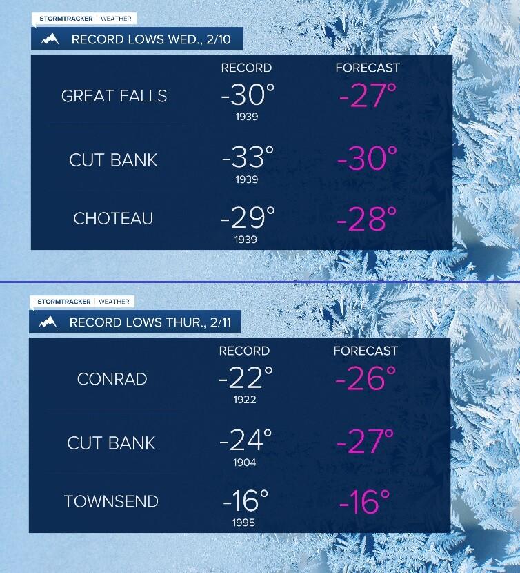 Potential record cold