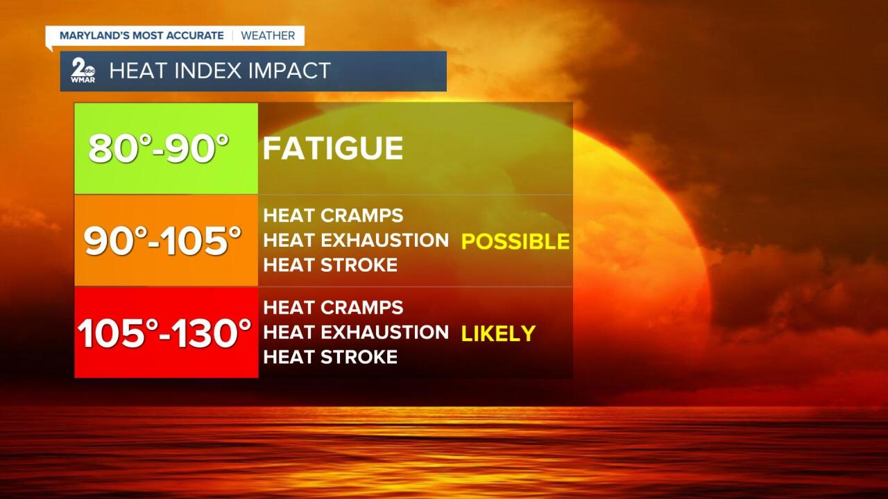 Heat Index Impact.jpg