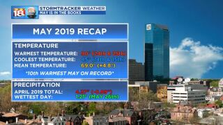 May 2019 Weather Recap