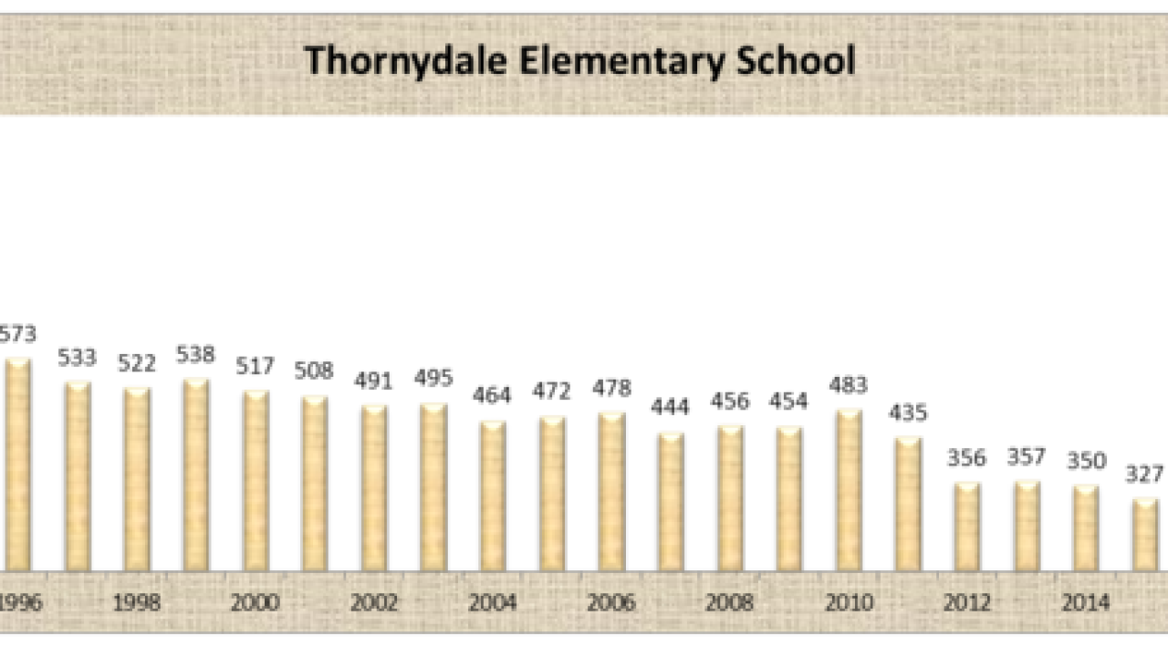 MUSD considers closing Thornydale Elementary