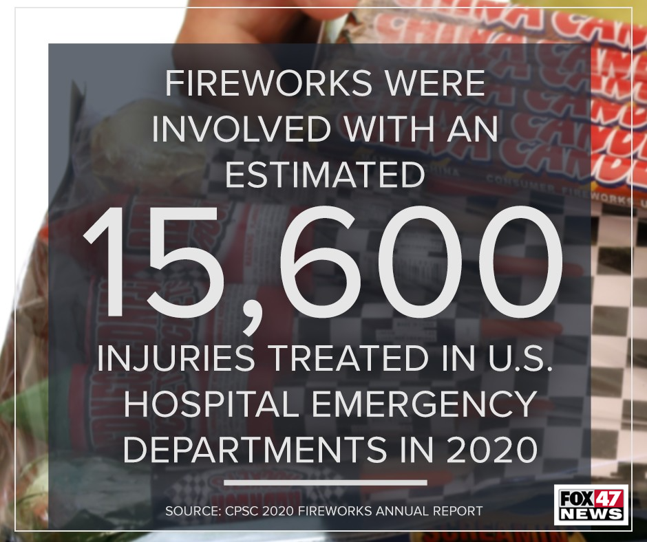 Fireworks were involved with an estimated 15,600 injuries treated in US hospital emergency departments in 2020