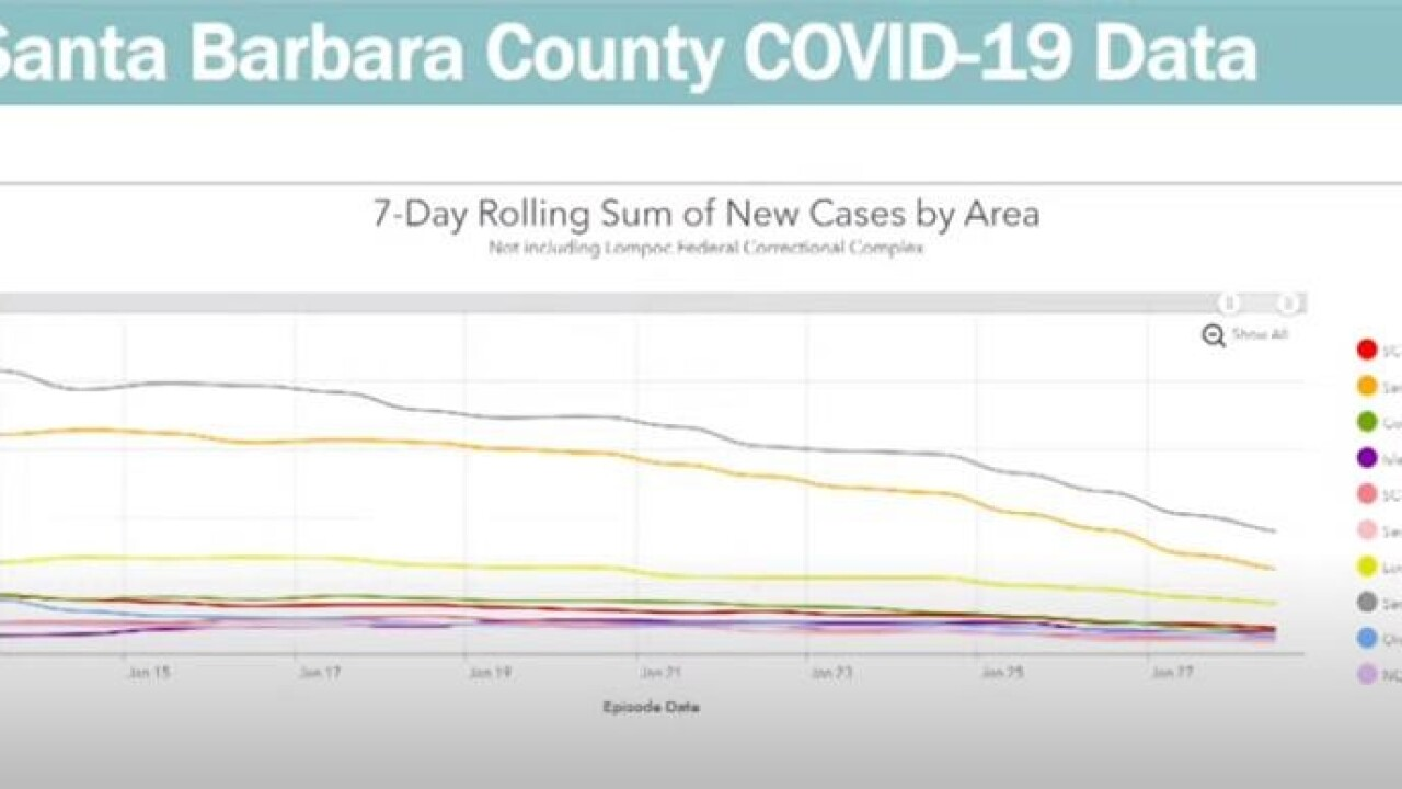 7-Day Rolling Sum of New Cases by Area
