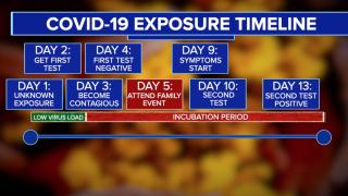 COVID-19 Exposure Timeline