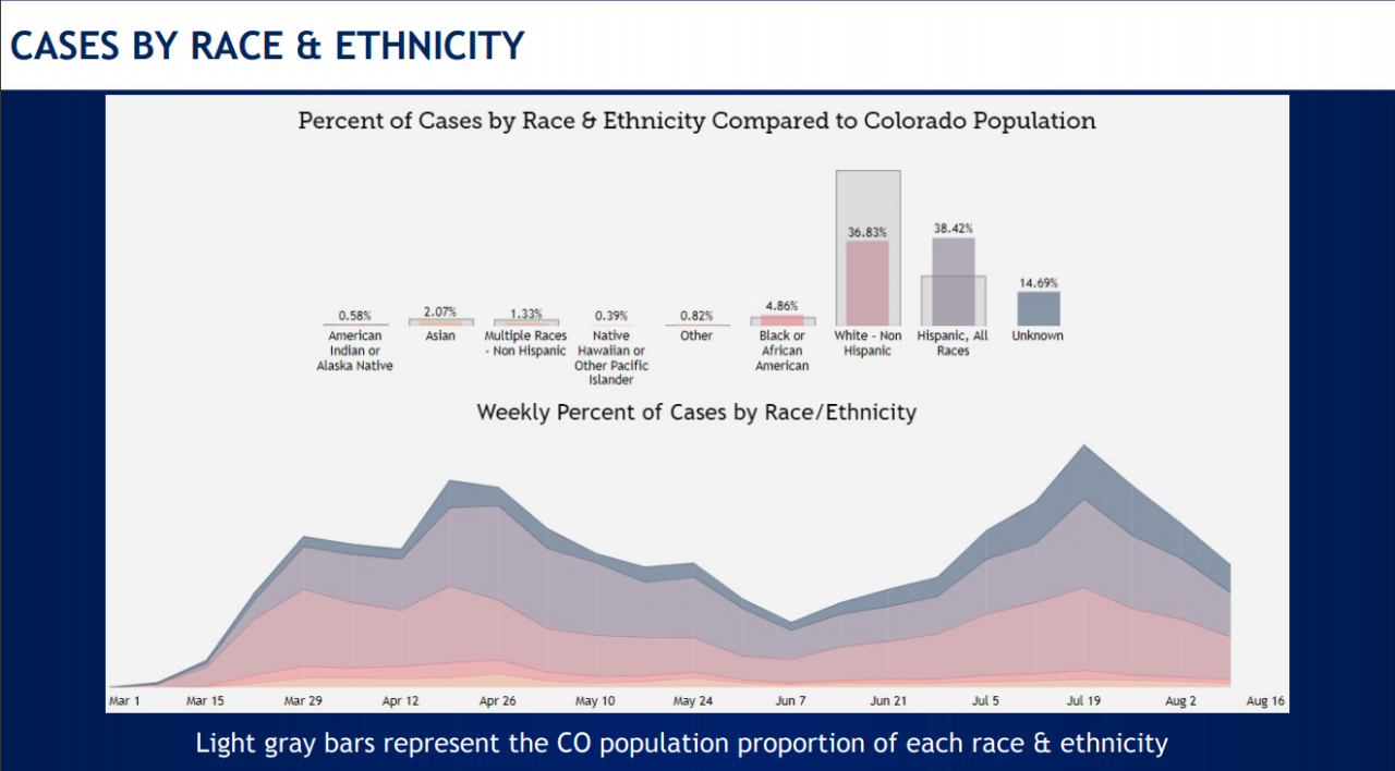 covid-19 hospitalizations among colorado's population.png