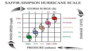 Facts and Hurricane History