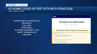 FDA EUA at-home test kits.png