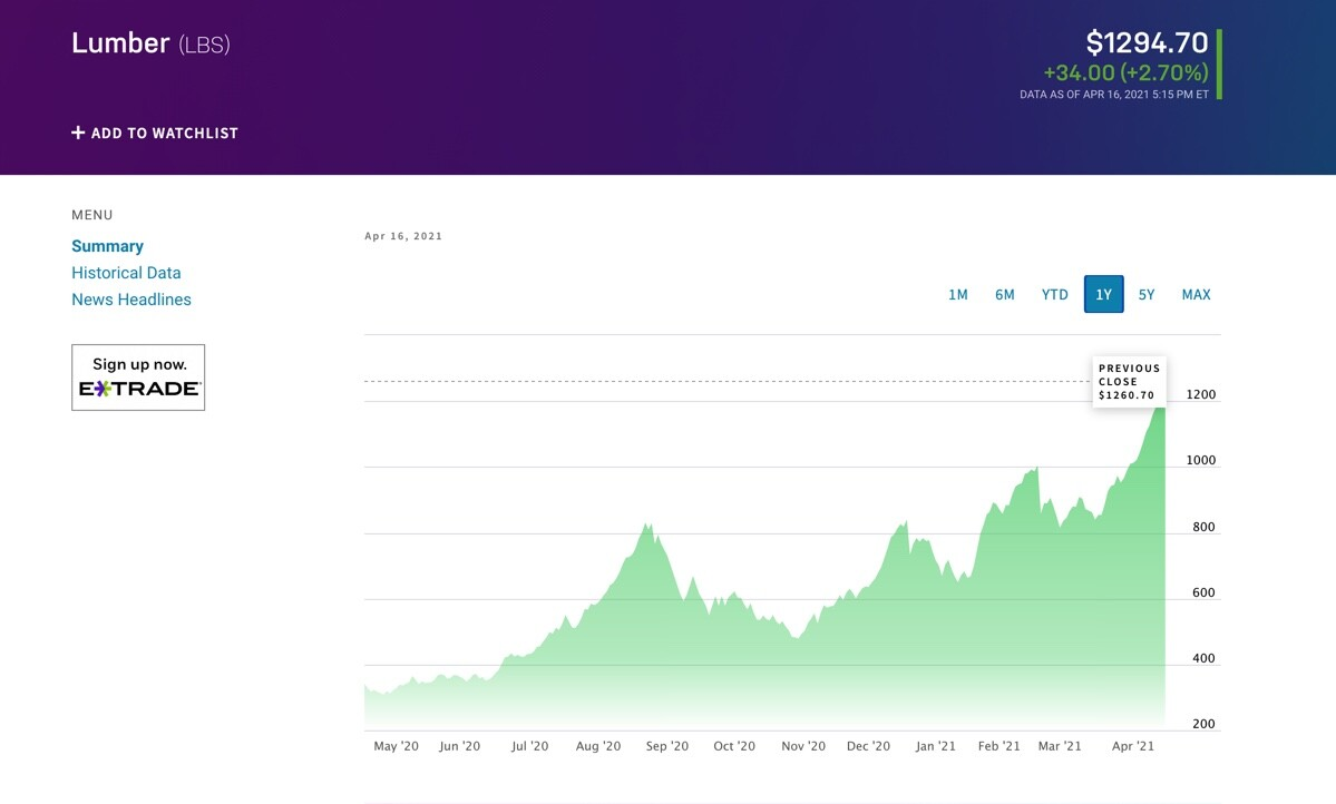 Nasdaq lumber trend 1 year