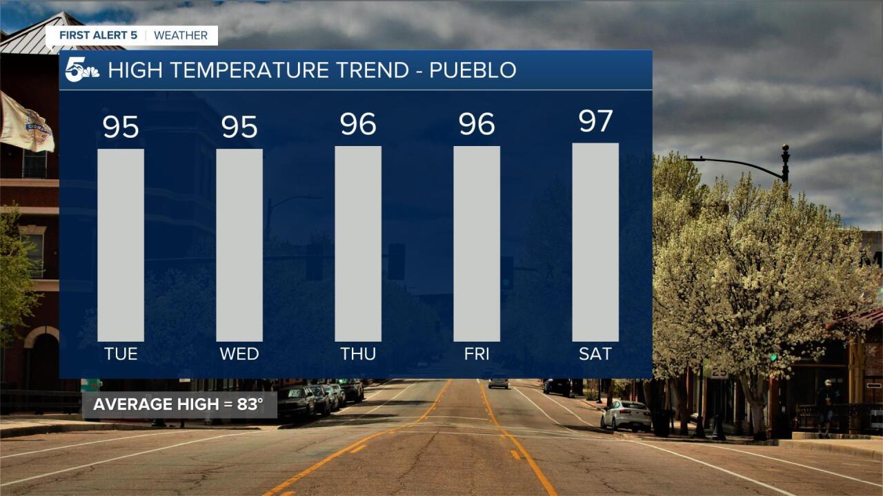 Pueblo 5 Day Temperature Trend
