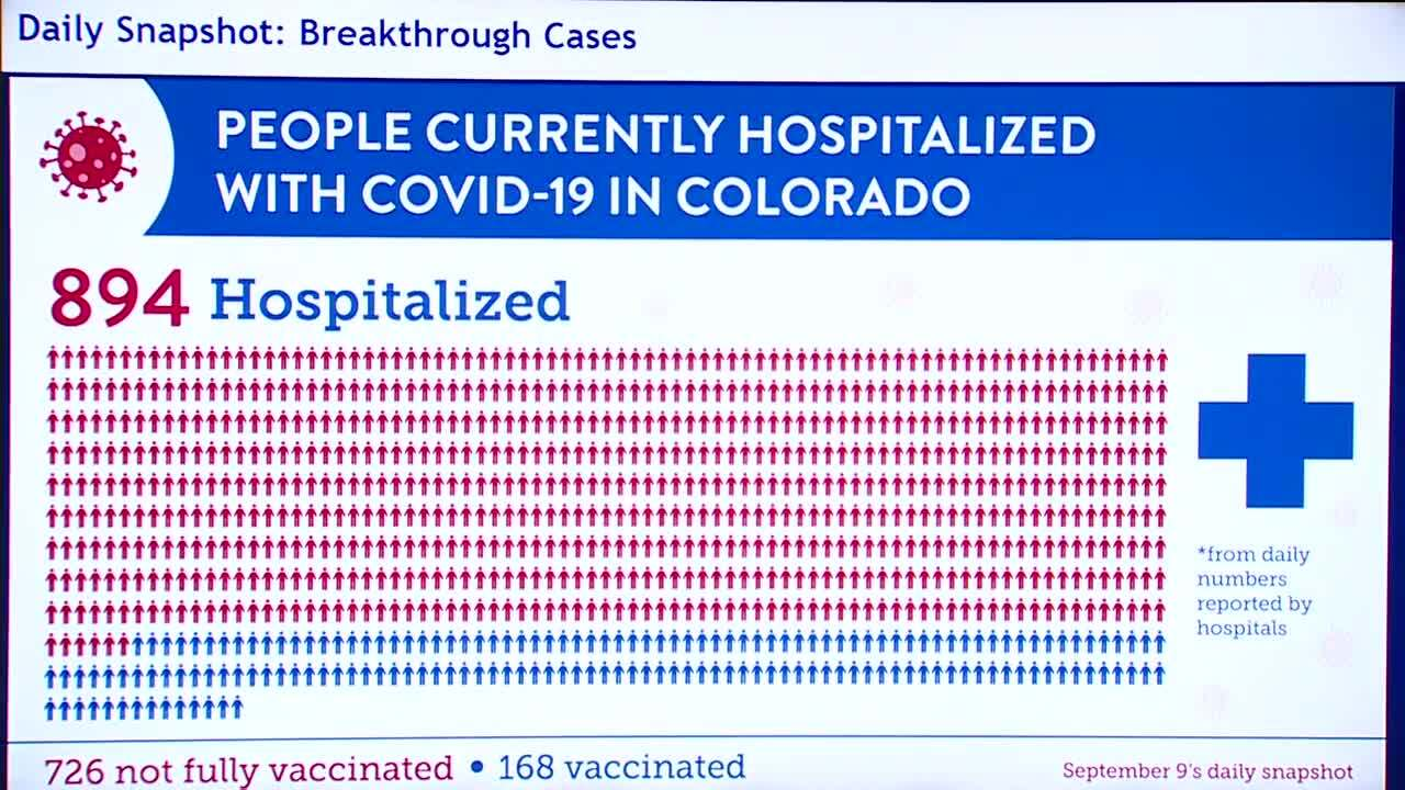 Vaccinations and hospitalizations sept. 9 2021 in colorado