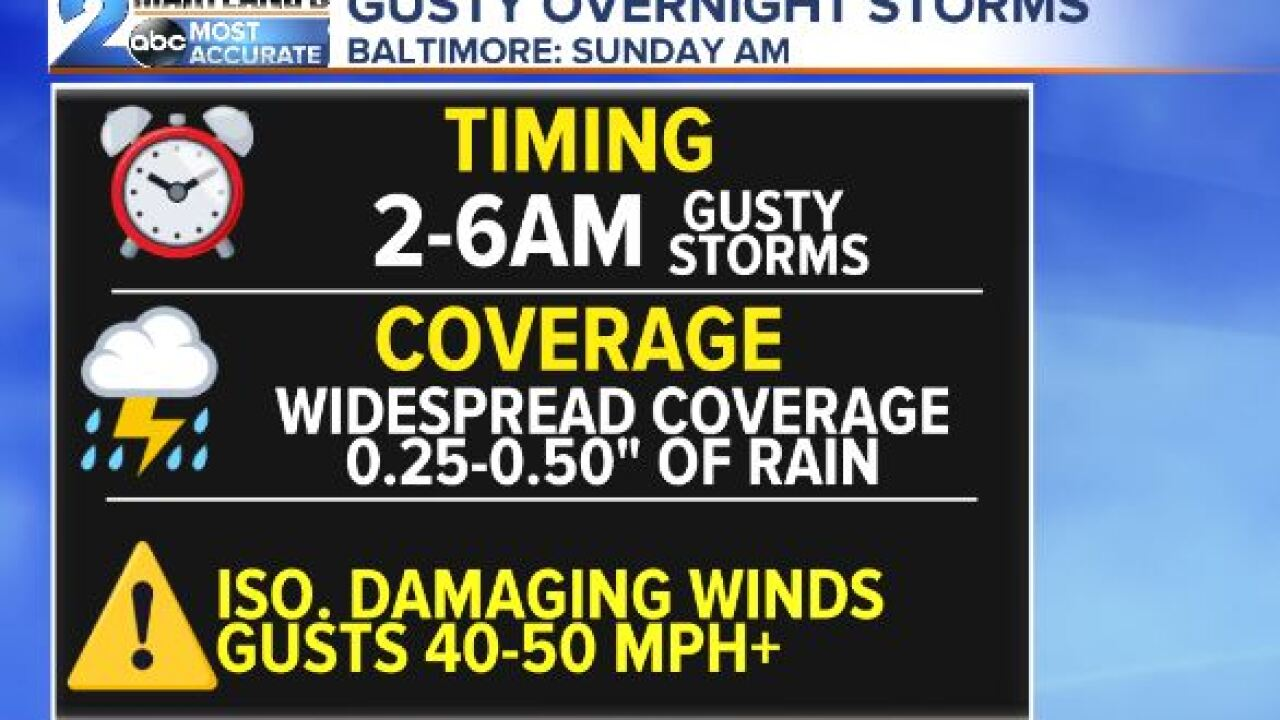 Gusty Winds Sunday Morning