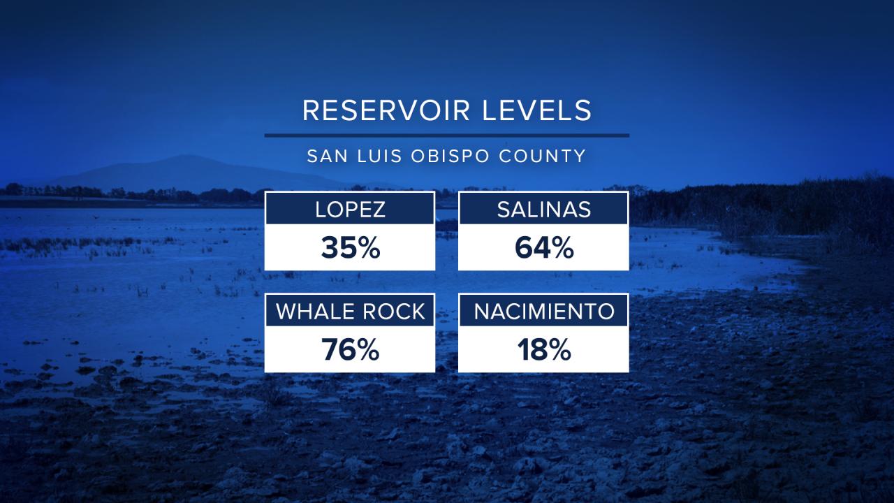 Reservoir Levels 0714 (1).png