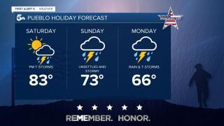 Pueblo Weekend Forecast