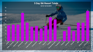Ski Area Snow Totals from 12/12/2019 to 12/16/2019