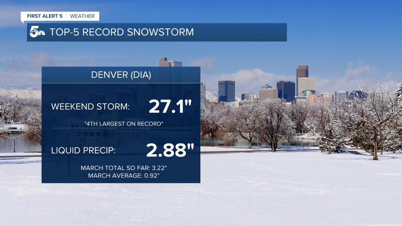 Denver Record Snow
