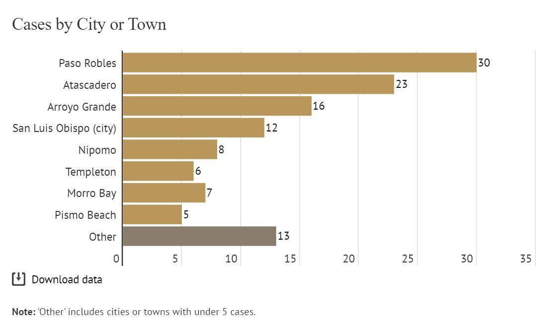 SLO City town breakdown.JPG