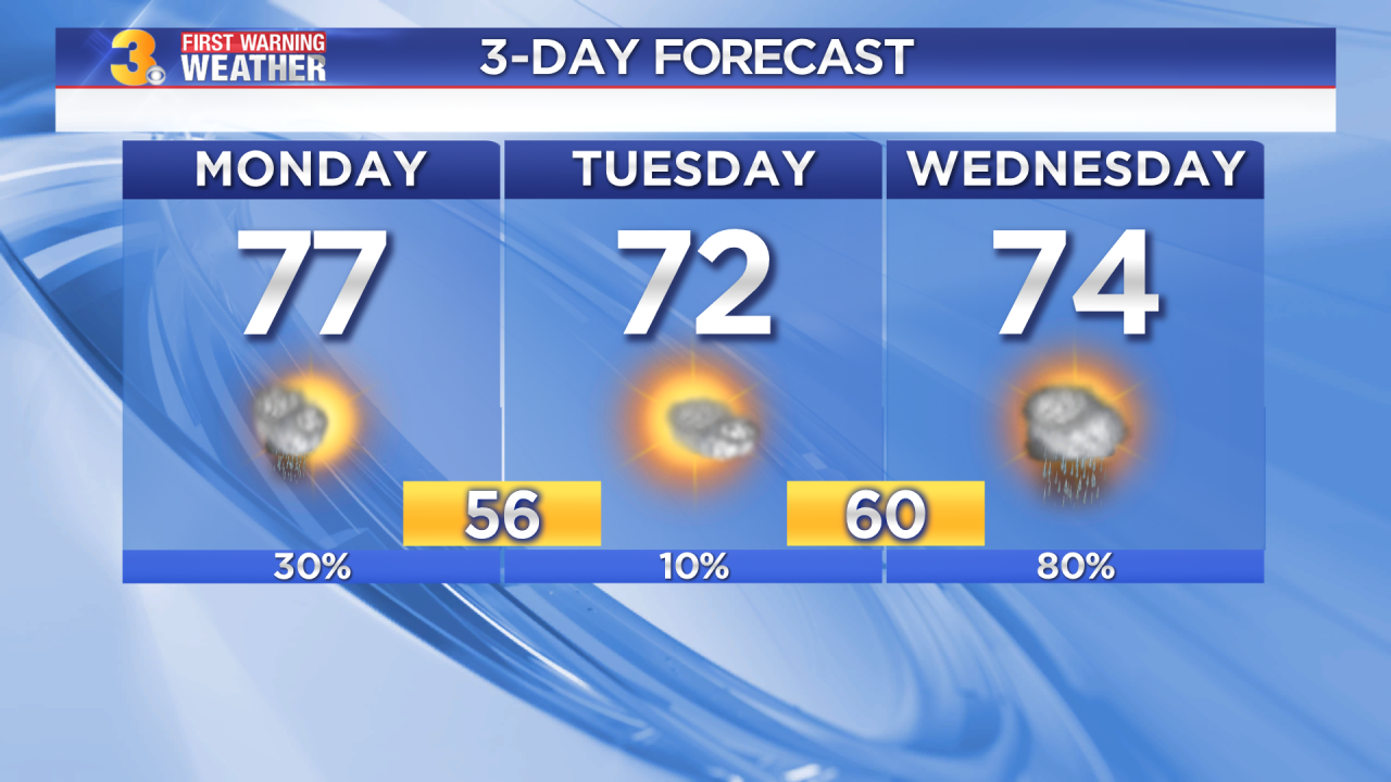 Monday's First Warning Forecast: Sunshine returns today, more rain for midweek