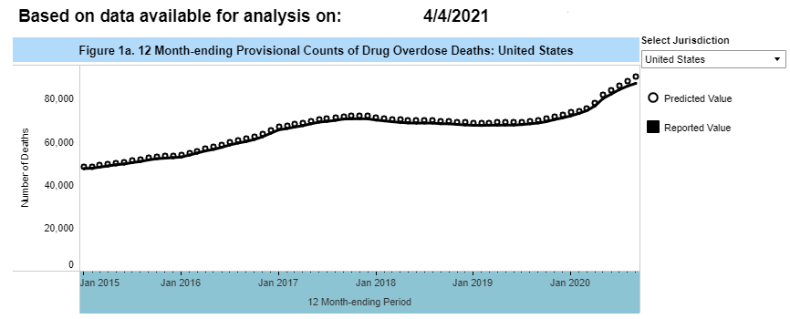 12 Month-ending Provisional Counts of Drug Overdose Deaths: United States