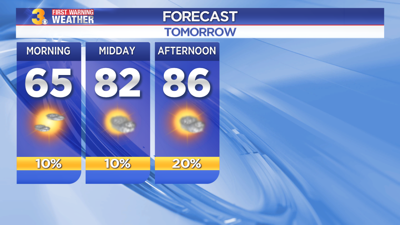 First Warning Forecast: Partly cloudy with highs in the mid 80s to end the work week