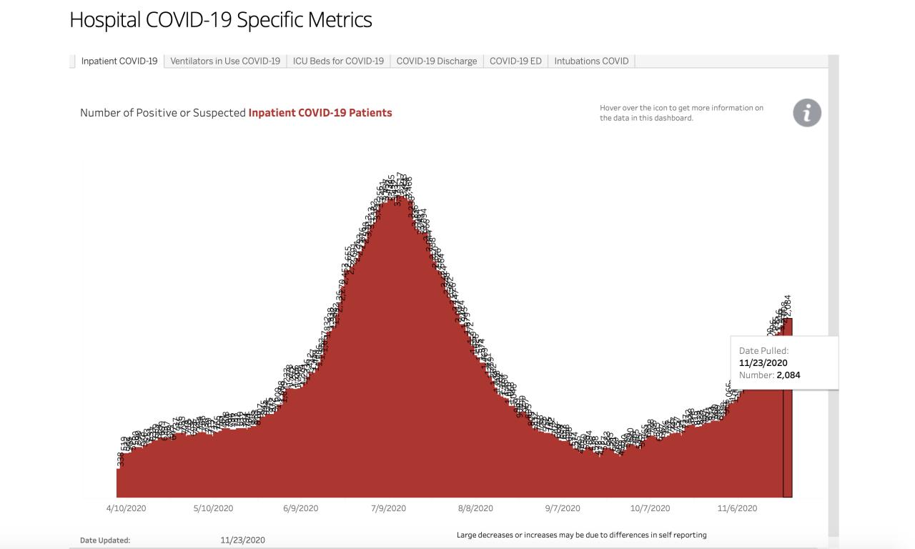 hospital covid-19 metrics