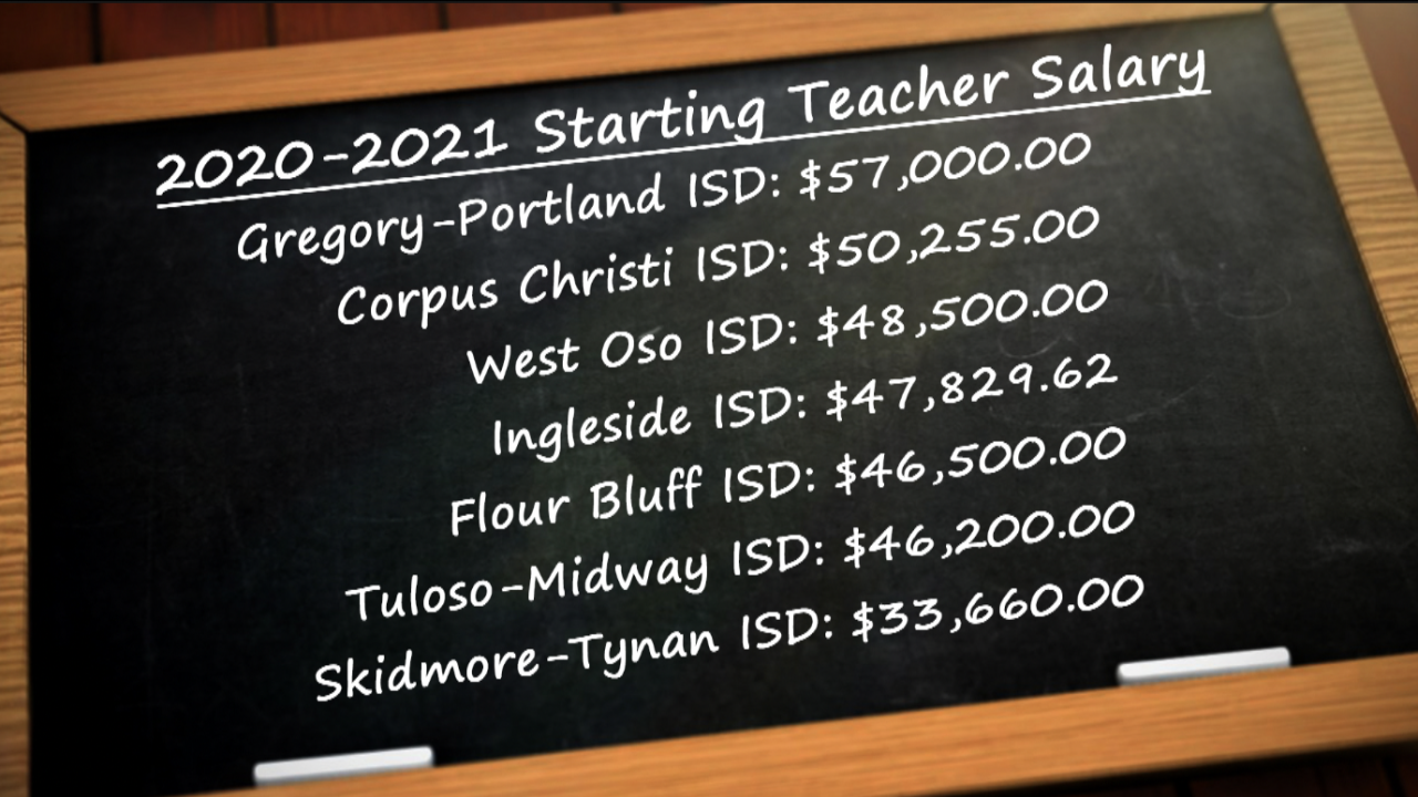 Pay scale of district across South Texas