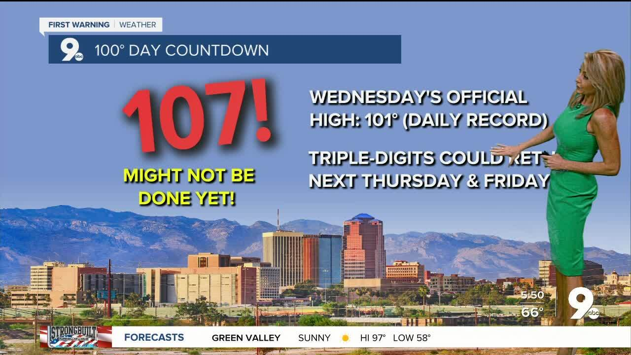 Tucson hit its 107th day of 100° heat in 2020 yesterday. That now marks the most 100°, or higher, days in a calendar year.