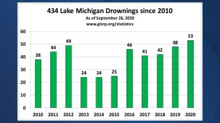 Lake Michigan drownings since 2010 up to mid September 2020