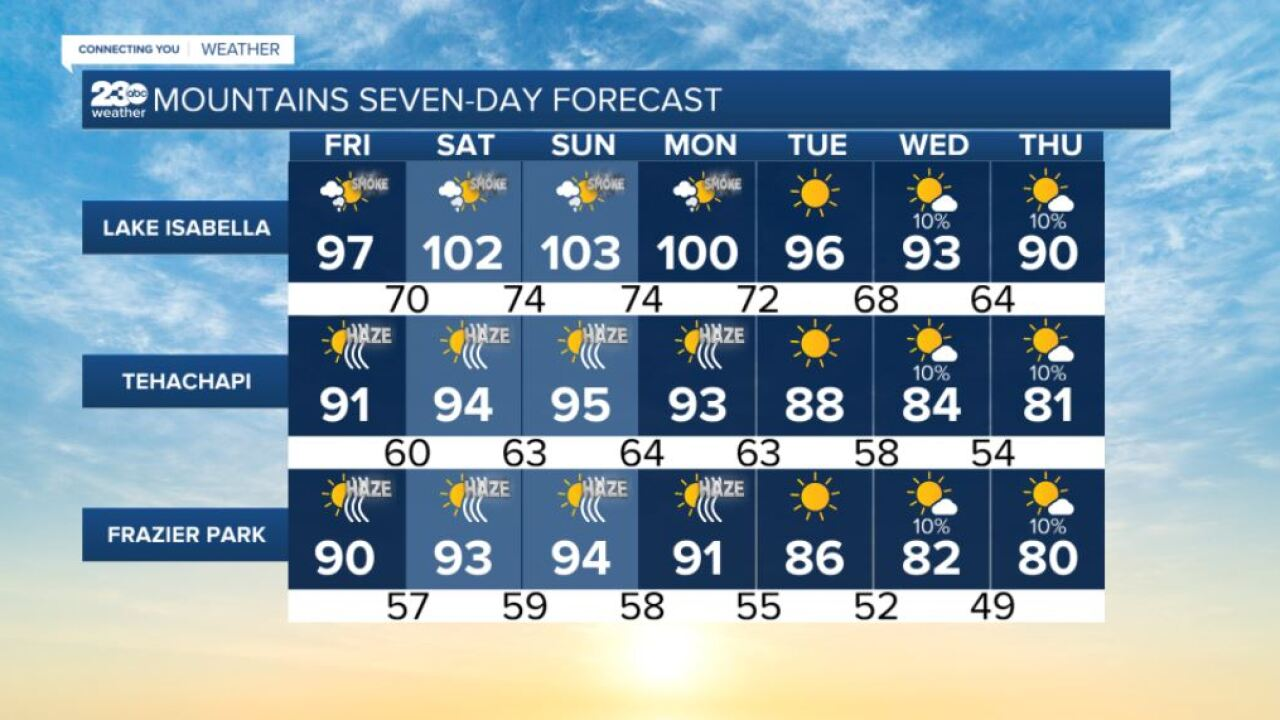 Mountains 7-day forecasts 8/24/2021