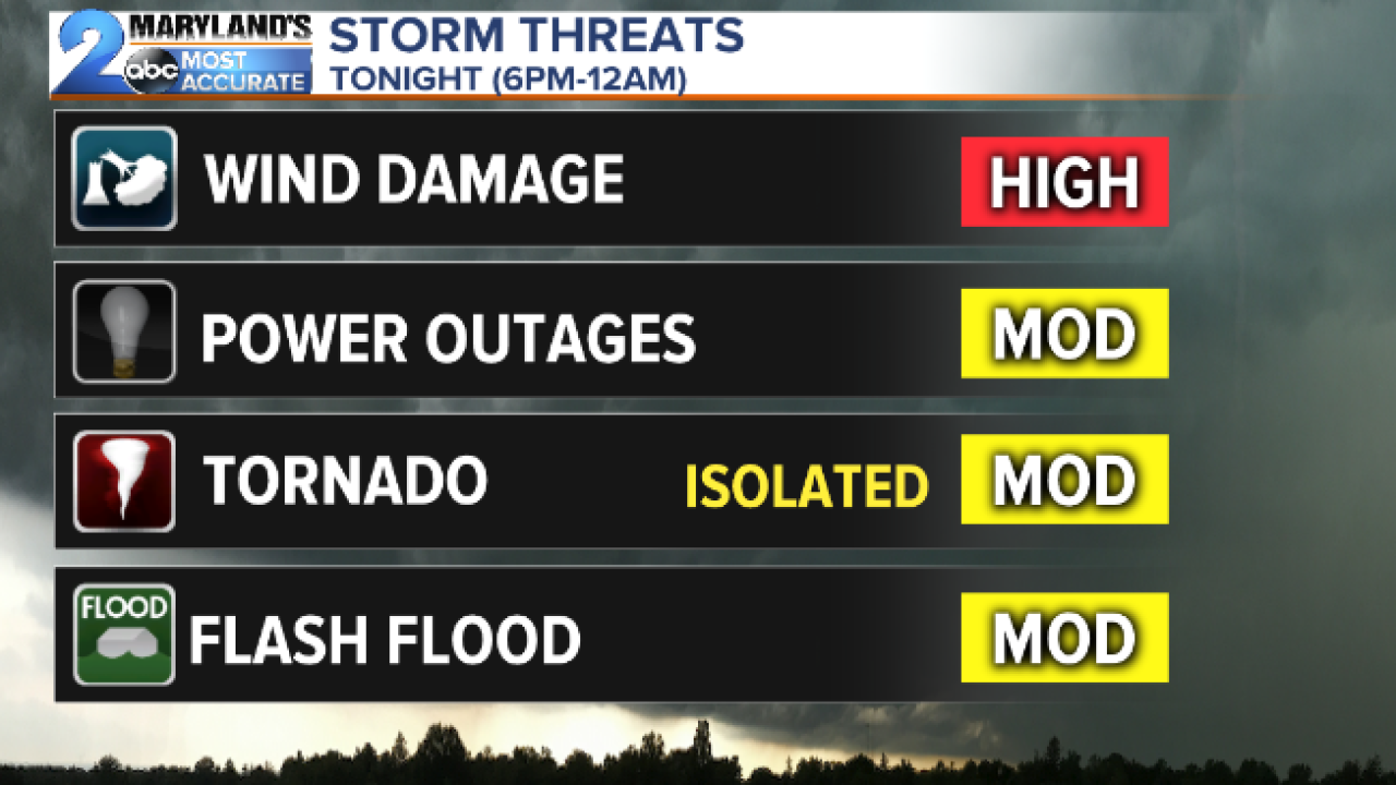 Severe Threats This Evening